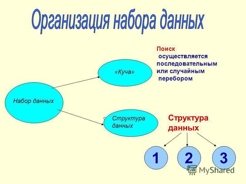 Набор данных «Куча» Структура данных Поиск осуществляется последовательным или случайным перебором Структура данных 123