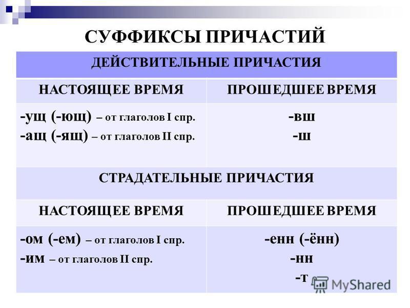 СУФФИКСЫ ПРИЧАСТИЙ ДЕЙСТВИТЕЛЬНЫЕ ПРИЧАСТИЯ НАСТОЯЩЕЕ ВРЕМЯПРОШЕДШЕЕ ВРЕМЯ -ущ (-ющ) – от глаголов I спр. -ащ (-ящ) – от глаголов II спр. -вш -ш СТРАДАТЕЛЬНЫЕ ПРИЧАСТИЯ НАСТОЯЩЕЕ ВРЕМЯПРОШЕДШЕЕ ВРЕМЯ -ом (-ем) – от глаголов I спр. -им – от глаголов I