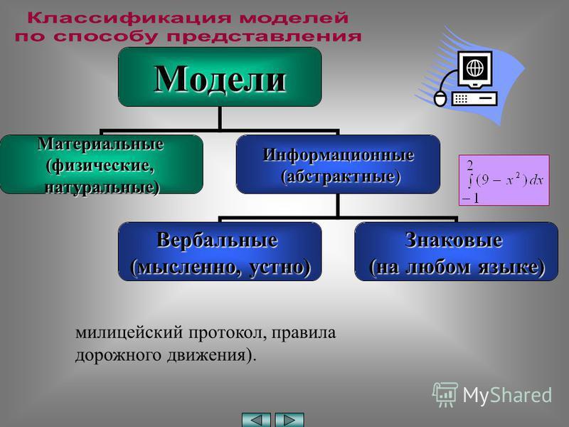 Модели Материальные(физические,натуральные)Информационные (абстрактные) (абстрактные) Вербальные (мысленно, устно) Знаковые (на любом языке) милицейский протокол, правила дорожного движения).