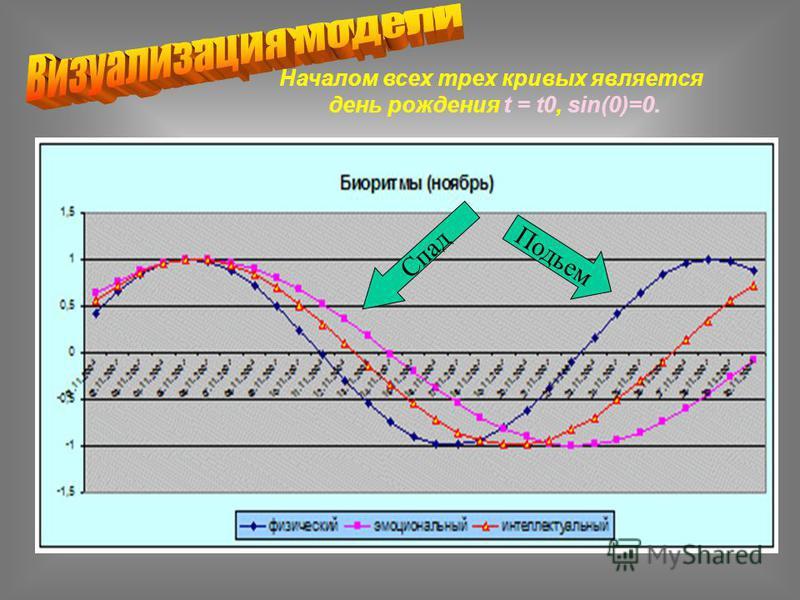Началом всех трех кривых является день рождения t = t0, sin(0)=0. Спад Подьем