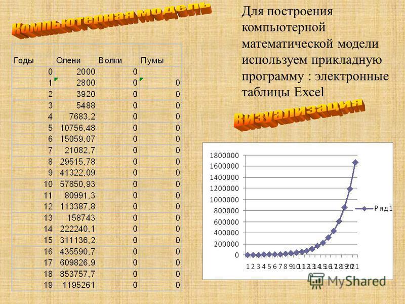Для построения компьютерной математической модели используем прикладную программу : электронные таблицы Excel