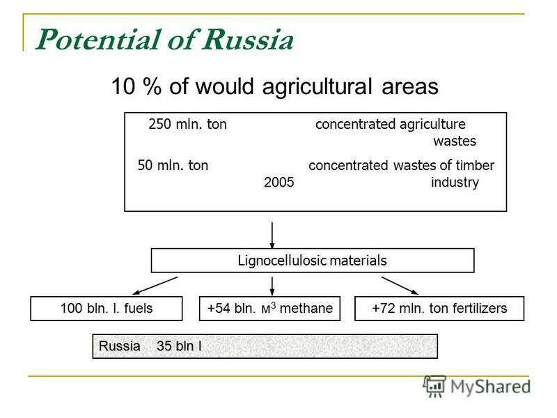 10 % of would agricultural areas 250 mln. tonconcentrated agriculture wastes 50 mln. ton concentrated wastes of timber 2005industry Lignocellulosic materials 100 bln. l. fuels+54 bln. м 3 methane+72 mln. ton fertilizers Potential of Russia Russia 35