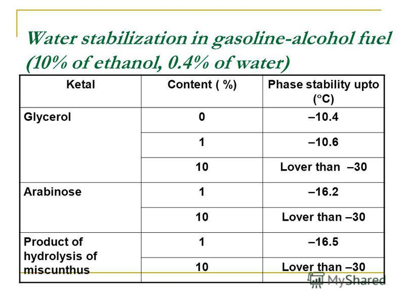 Water stabilization in gasoline-alcohol fuel (10% of ethanol, 0.4% of water) KetalContent ( %)Phase stability upto ( С) Glycerol0–10.4 1–10.6 10Lover than –30 Arabinose1–16.2 10Lover than –30 Product of hydrolysis of miscunthus 1–16.5 10Lover than –3