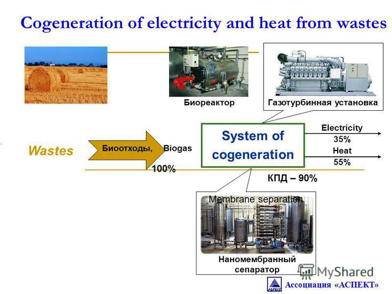 Cogeneration of electricity and heat from wastes System of cogeneration Electricity 35% Heat 55% Wastes Биоотходы, Biogas Membrane separation Биореактор Газотурбинная установка Наномембранный сепаратор КПД – 90% 100% Ассоциация «АСПЕКТ»