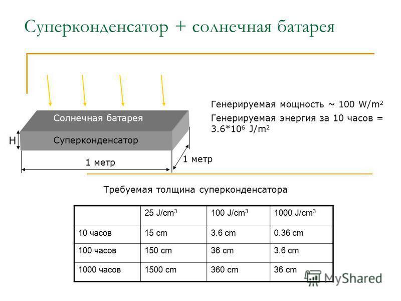 Суперконденсатор + солнечная батарея Генерируемая мощность ~ 100 W/m 2 Генерируемая энергия за 10 часов = 3.6*10 6 J/m 2 25 J/cm 3 100 J/cm 3 1000 J/cm 3 10 часов 15 cm3.6 cm0.36 cm 100 часов 150 cm36 cm3.6 cm 1000 часов 1500 cm360 cm36 cm Требуемая