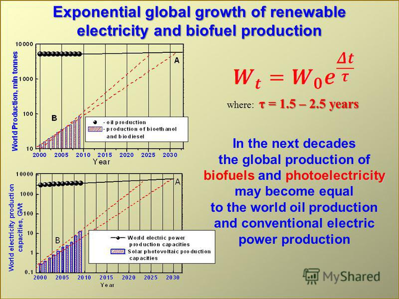 Exponential global growth of renewable electricity and biofuel production τ = 1.5 – 2.5 years where: τ = 1.5 – 2.5 years In the next decades photoelectricity the global production of biofuels and photoelectricity may become equal to the world oil pro