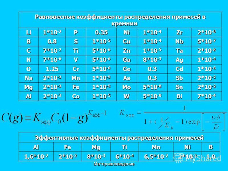 Материаловедение Равновесные коэффициенты распределения примесей в кремнии Li 1*10 -2 P0.35Ni 1*10 -4 Zr 2*10 -8 B0.8S 1*10 -5 Cu 1*10 -4 Nb 5*10 -7 C 7*10 -2 Ti 5*10 -6 Zn 1*10 -5 Ta 2*10 -8 N 7*10 -6 V 5*10 -6 Ga 8*10 -3 Ag 1*10 -4 O1.25Cr 5*10 -6