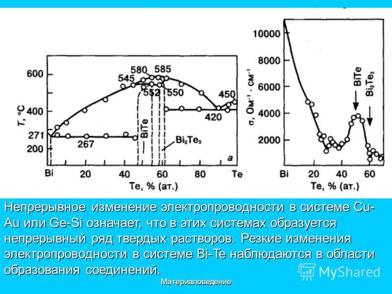 Материаловедение Непрерывное изменение электропроводности в системе Cu- Au или Ge-Si означает, что в этих системах образуется непрерывный ряд твердых растворов. Резкие изменения электропроводности в системе Bi-Te наблюдаются в области образования сое
