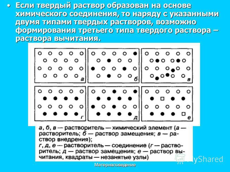 Материаловедение Если твердый раствор образован на основе химического соединения, то наряду с указанными двумя типами твердых растворов, возможно формирования третьего типа твердого раствора – раствора вычитания.Если твердый раствор образован на осно