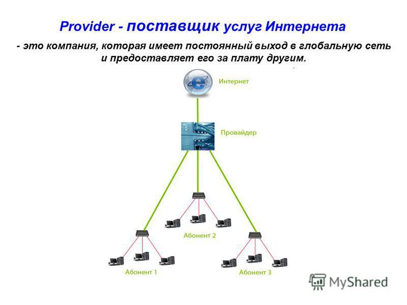 Provider - поставщик услуг Интернета - это компания, которая имеет постоянный выход в глобальную сеть и предоставляет его за плату другим.