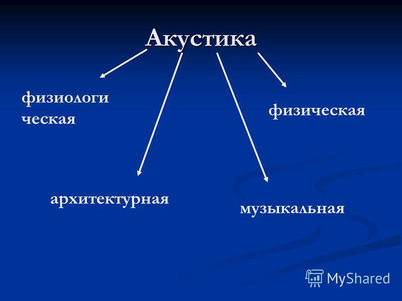 Акустика физиологическая архитектурная музыкальная физическая