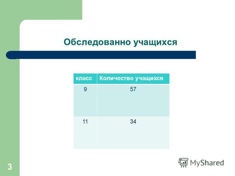 Обследованно учащихся класс Количество учащихся 957 1134 3