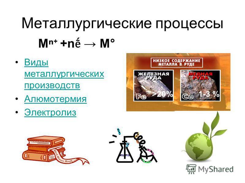 Металлургические процессы Виды металлургических производств Виды металлургических производств Алюмотермия Электролиз >20%1-3 % M +n M° +