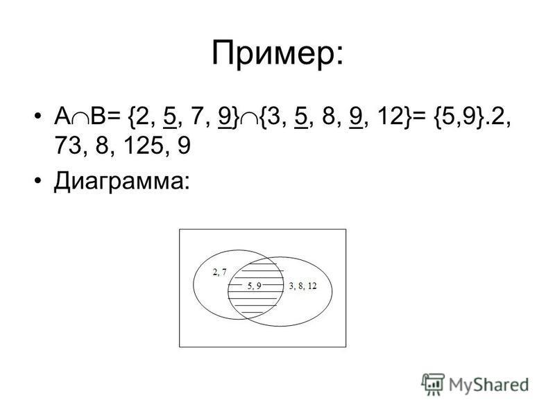 Пример: А В= {2, 5, 7, 9} {3, 5, 8, 9, 12}= {5,9}.2, 73, 8, 125, 9 Диаграмма: