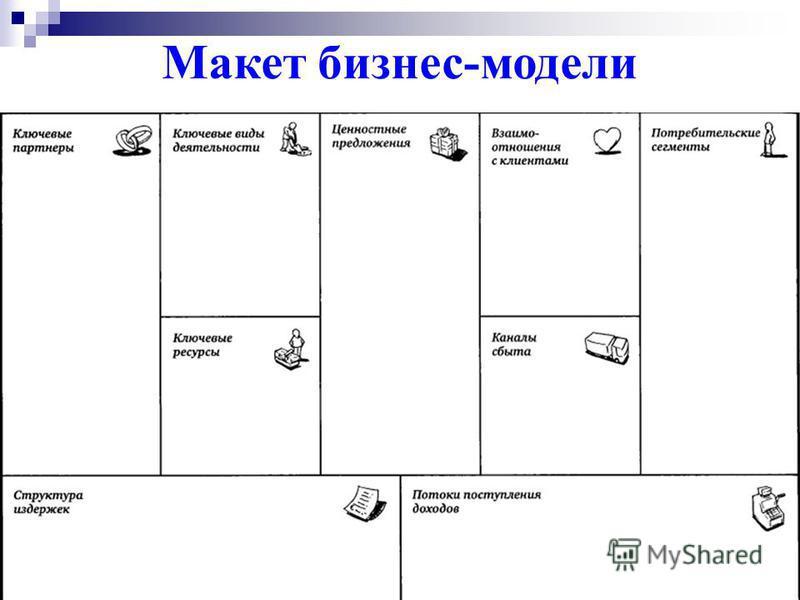 Выбор бизнес-модели Уникальная бизнес-модель vs Успешное использование традиционной бизнес-модели