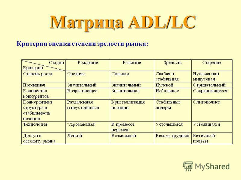Матрица ADL/LC Критерии оценки степени зрелости рынка :
