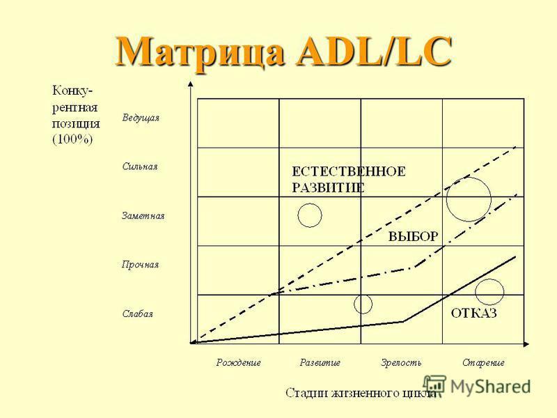 Матрица ADL/LC