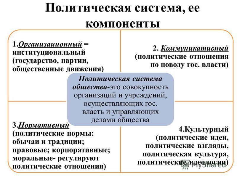 Политическая система, ее компоненты 1. Организационный = институциональный (государство, партии, общественные движения) 2. Коммуникативный (политические отношения по поводу гос. власти) 3. Нормативный (политические нормы: обычаи и традиции; правовые;