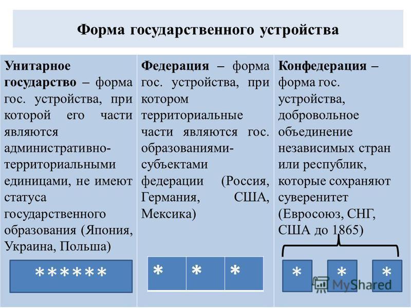 Форма государственного устройства Унитарное государство – форма гос. устройства, при которой его части являются административно- территориальными единицами, не имеют статуса государственного образования (Япония, Украина, Польша) Федерация – форма гос