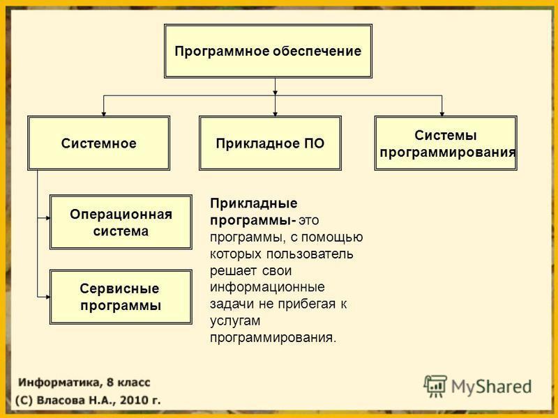Программное обеспечение Системное Прикладное ПО Системы программирования Операционная система Сервисные программы Прикладные программы- это программы, с помощью которых пользователь решает свои информационные задачи не прибегая к услугам программиров