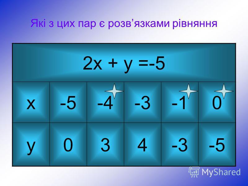 Підсумок уроку Повторення питань теорії (незакінчене речення) Лінійним рівнянням із двома змінними називають… Розвязком рівняння із двома змінними називають… У будь-якій частині рівняння можна… Будь-який доданок рівняння можна… Обидві частини рівнянн