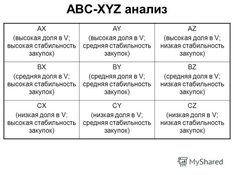 ABC-XYZ анализ AX (высокая доля в V; высокая стабильность закупок) AY (высокая доля в V; средняя стабильность закупок) AZ (высокая доля в V; низкая стабильность закупок) BX (средняя доля в V; высокая стабильность закупок) BY (средняя доля в V; средня