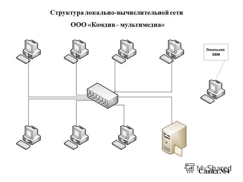 Структура локально-вычислительной сети ООО «Комдив - мультимедиа» Слайд 4