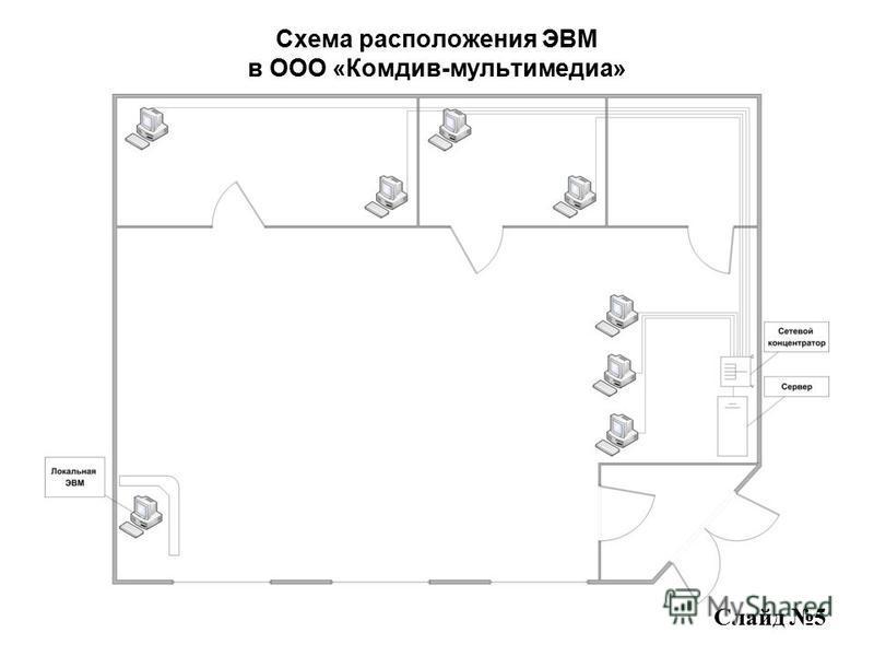 Схема расположения ЭВМ в ООО «Комдив-мультимедиа» Слайд 5
