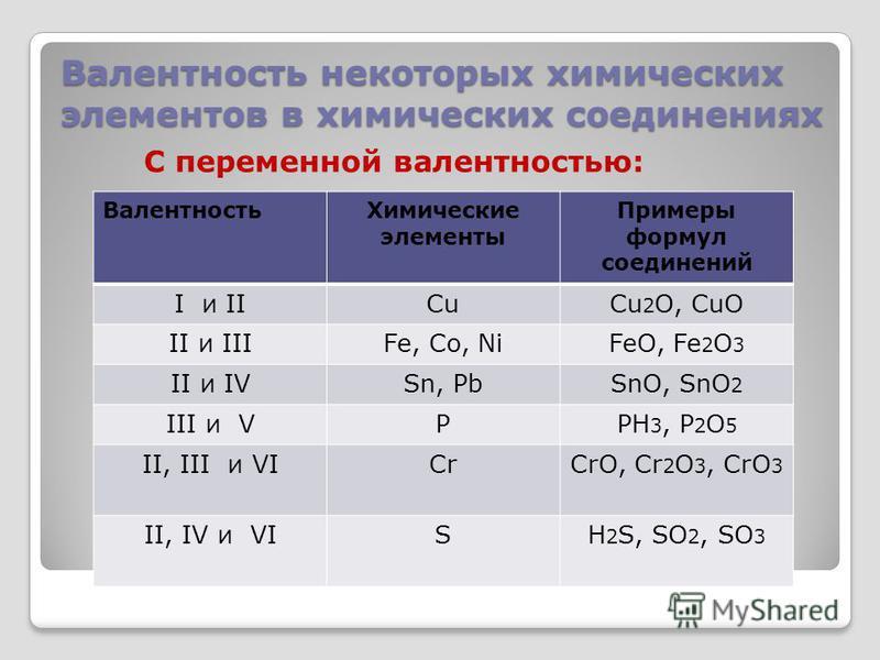 Валентность Химические элементы Примеры формул соединений I и IIСuСuCu 2 O, CuO II и IIIFe, Сo, NiFeO, Fe 2 O 3 II и IVSn, PbSnO, SnO 2 III и VPPH 3, P 2 O 5 II, III и VICrCrO, Cr 2 O 3, CrO 3 II, IV и VISH 2 S, SO 2, SO 3 C переменной валентностью: