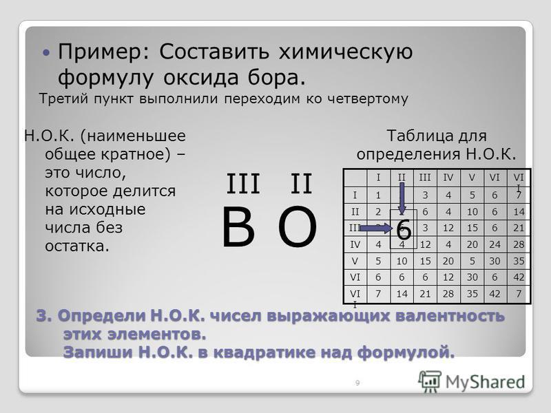 9 742352821147VI I 4263012666VI 353052015105V 28242041244IV 2161512363III 146104622II 7654321I VI I VIVIVIIIIII Таблица для определения Н.О.К. 3. Определи Н.О.К. чисел выражающих валентность этих элементов. Запиши Н.О.К. в квадратике над формулой. Пр