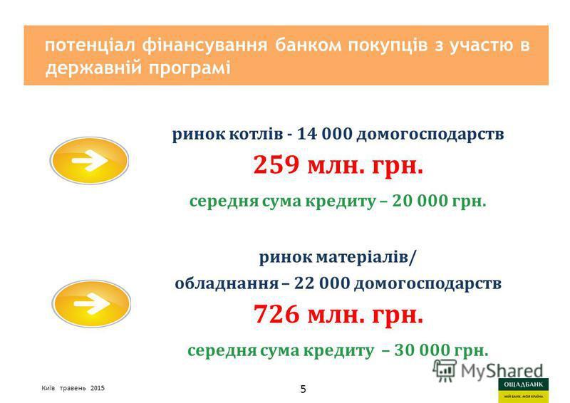 Киев, март 2015 годаСтратегия развития Ощадбанк потенціал фінансування банком покупців з участю в державній програмі ринок котлів - 14 000 домогосподарств 259 млн. грн. середня сума кредиту – 20 000 грн. Київ травень 2015 ринок матеріалів/ обладнання