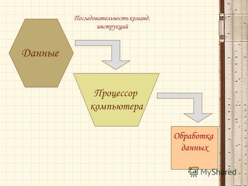 Данные Процессор компьютера Последовательность команд, инструкций Обработка данных