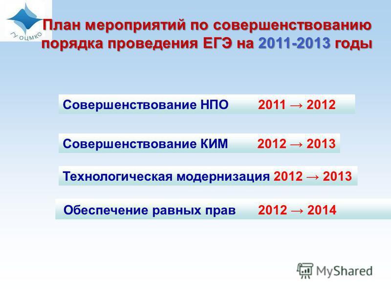 Совершенствование НПО 2011 2012 План мероприятий по совершенствованию порядка проведения ЕГЭ на 2011-2013 годы Обеспечение равных прав 2012 2014 Совершенствование КИМ 2012 2013 Технологическая модернизация 2012 2013