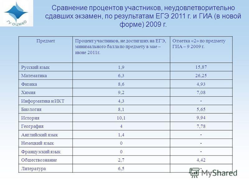 Сравнение процентов участников, неудовлетворительно сдавших экзамен, по результатам ЕГЭ 2011 г. и ГИА (в новой форме) 2009 г. Предмет Процент участников, не достигших на ЕГЭ, минимального балла по предмету в мае – июне 2011 г. Отметка «2» по предмету
