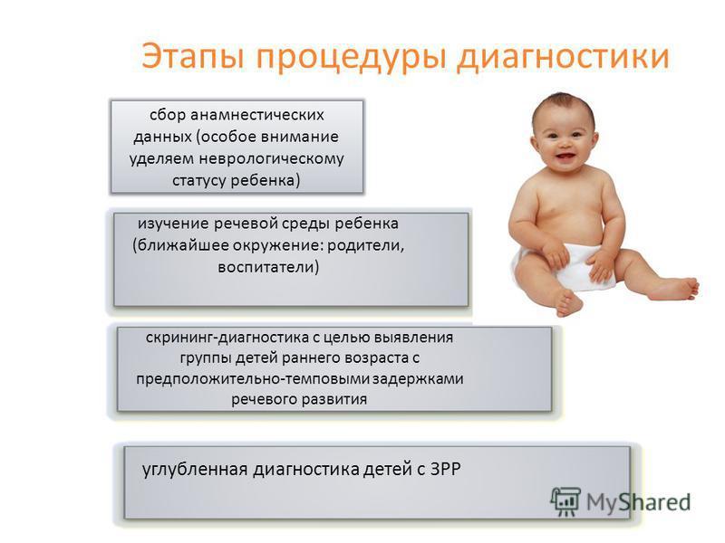 Этапы процедуры диагностики сбор анамнестических данных (особое внимание уделяем неврологическому статусу ребенка) изучение речевой среды ребенка (ближайшее окружение: родители, воспитатели) скрининг-диагностика с целью выявления группы детей раннего