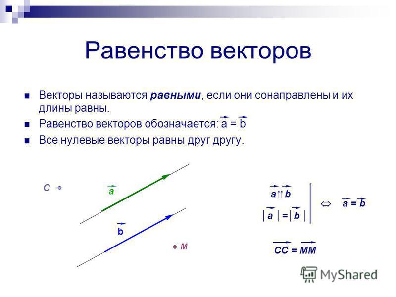 Равенство векторов Векторы называются равными, если они сонаправлены и их длины равны. Равенство векторов обозначается: a = b Все нулевые векторы равны друг другу. a b M C CC = MM a b a = b
