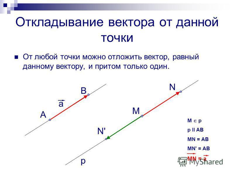 Откладывание вектора от данной точки От любой точки можно отложить вектор, равный данному вектору, и притом только один. а А В М N'N' N p M p p II AB MN = AB MN' = AB MN = a