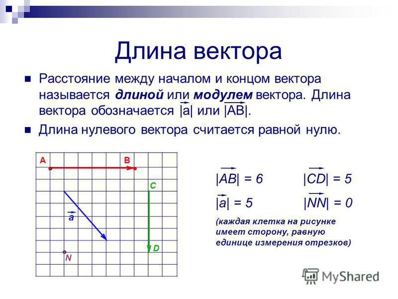 Длина вектора Расстояние между началом и концом вектора называется длиной или модулем вектора. Длина вектора обозначается |а| или |АВ|. Длина нулевого вектора считается равной нулю. AB a C D N |AB| = 6 |CD| = 5 |a| = 5 |NN| = 0 (каждая клетка на рису