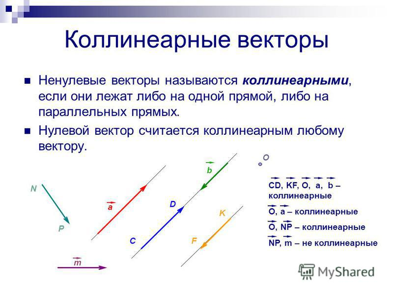 Коллинеарные векторы Ненулевые векторы называются коллинеарныйми, если они лежат либо на одной прямой, либо на параллельных прямых. Нулевой вектор считается коллинеарныйм любому вектору. a C D b F K O m N P CD, KF, O, a, b – коллинеарныйе O, a – колл