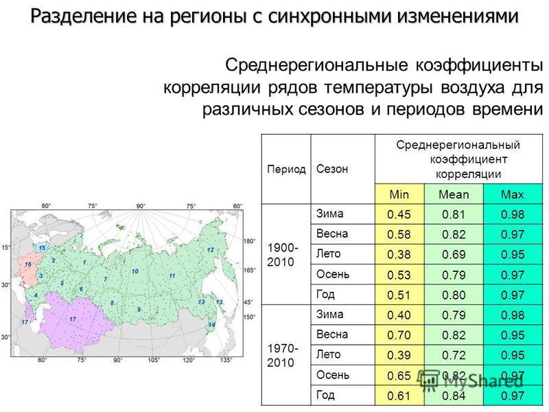 Разделение на регионы с синхронными изменениями Период Сезон Среднерегиональный коэффициент корреляции MinMeanMax 1900- 2010 Зима 0.450.810.98 Весна 0.580.820.97 Лето 0.380.690.95 Осень 0.530.790.97 Год 0.510.800.97 1970- 2010 Зима 0.400.790.98 Весна