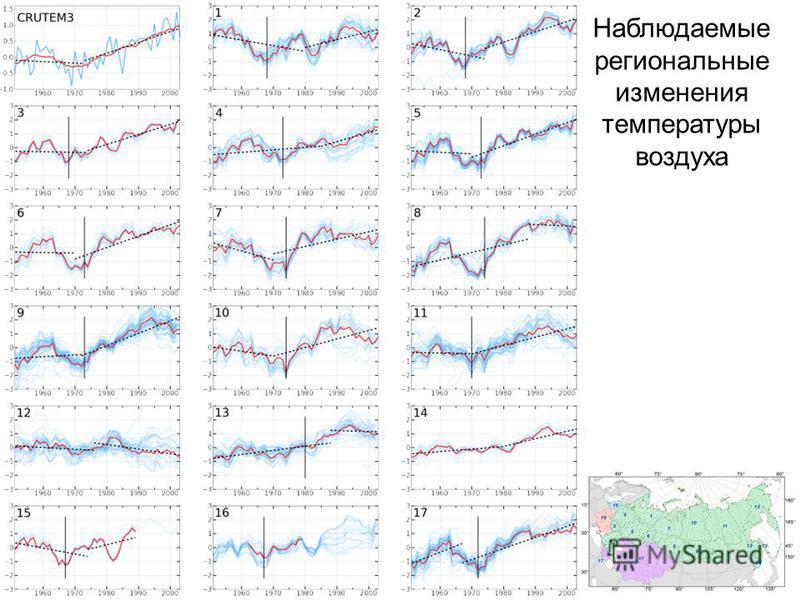 Наблюдаемые региональные изменения температуры воздуха EC