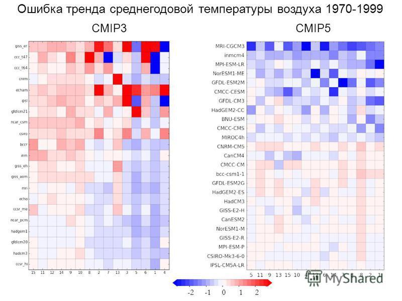 CMIP3 Ошибка тренда среднегодовой температуры воздуха 1970-1999 012-2 CMIP5