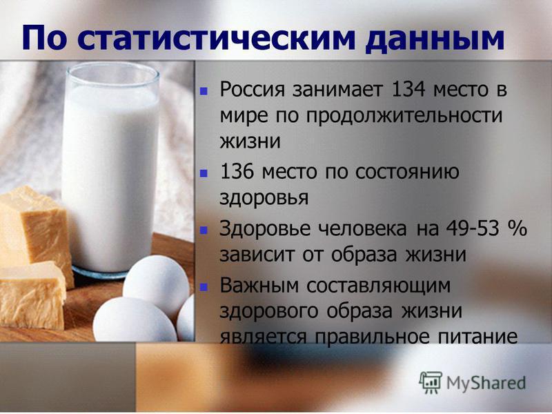 По статистическим данным Россия занимает 134 место в мире по продолжительности жизни 136 место по состоянию здоровья Здоровье человека на 49-53 % зависит от образа жизни Важным составляющим здорового образа жизни является правильное питание