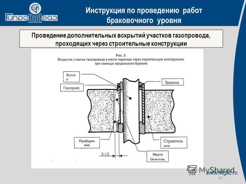 30 Проведение дополнительных вскрытий участков газопровода, проходящих через строительные конструкции Инструкция по проведению работ браковочного уровня