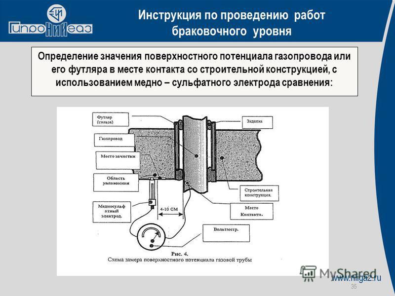 35 Определение значения поверхностного потенциала газопровода или его футляра в месте контакта со строительной конструкцией, с использованием медно – сульфатного электрода сравнения: Инструкция по проведению работ браковочного уровня