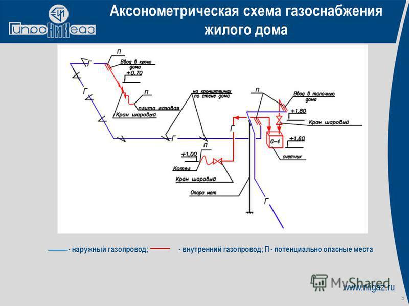 5 Аксонометрическая схема газоснабжения жилого дома - наружный газопровод; - внутренний газопровод; П - потенциально опасные места