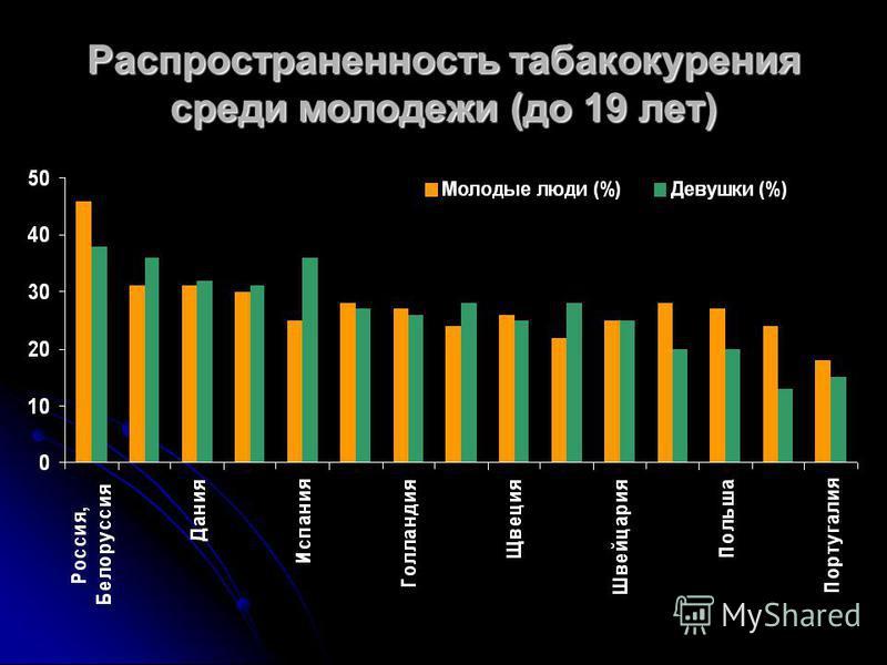 Распространенность табакокурения среди молодежи (до 19 лет)