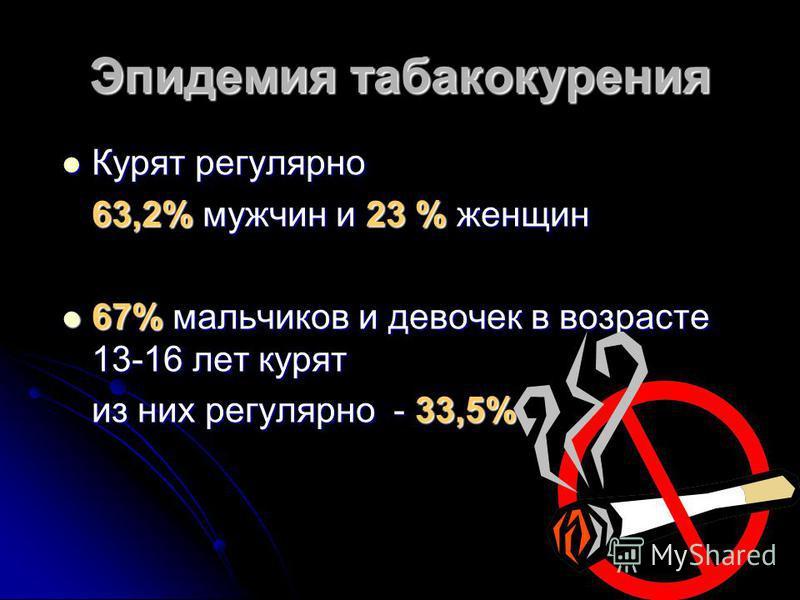 Эпидемия табакокурения Курят регулярно Курят регулярно 63,2% мужчин и 23 % женщин 67% мальчиков и девочек в возрасте 13-16 лет курят 67% мальчиков и девочек в возрасте 13-16 лет курят из них регулярно - 33,5%