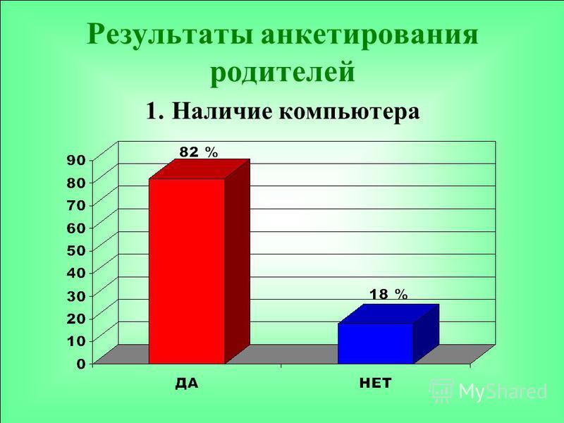 Результаты анкетирования родителей 1. Наличие компьютера