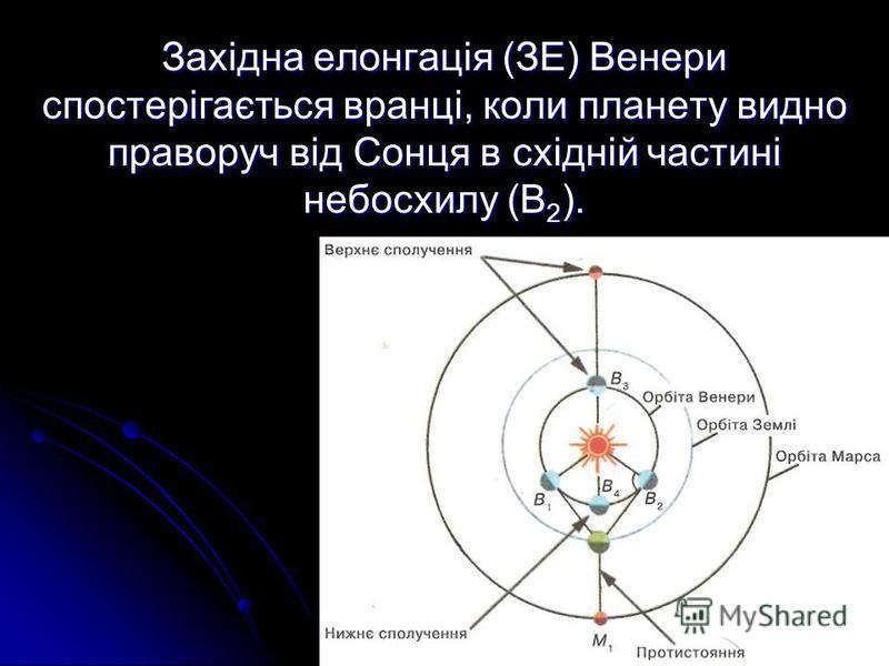 Західна елонгація (ЗЕ) Венери спостерігається вранці, коли планету видно праворуч від Сонця в східній частині небосхилу (В 2 ).